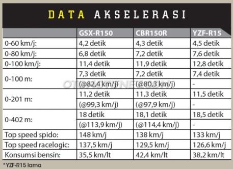 1488361581_komparasi-akselerasi-suzuki-gsx-r150-vs-cbr150r-vs-r15